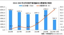2021年1-6月中国平板电脑出口数据统计分析