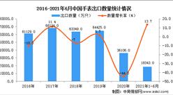 2021年1-6月中国手表出口数据统计分析
