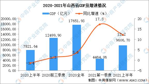 gdp山西2021_2021年上半年山西各市GDP太原排名第一晋城名义增速最快