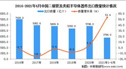 2021年1-6月中国二极管及类似半导体器件出口数据统计分析