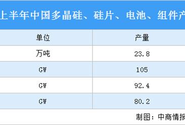 2021年上半年中国光伏产业运行情况:光伏组件产品同比增长50.5%(图)