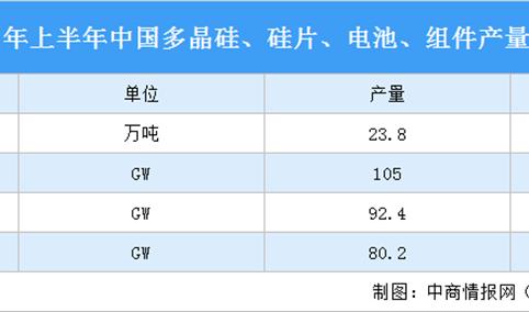 2021年上半年中国光伏产业运行情况:光伏组件产量同比增长50.5%(图)