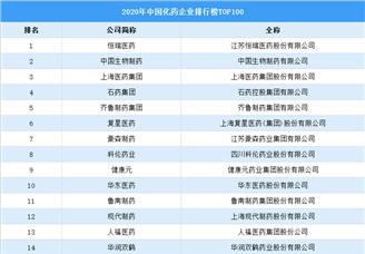 2020年中国化药企业排行榜TOP100(附榜单)