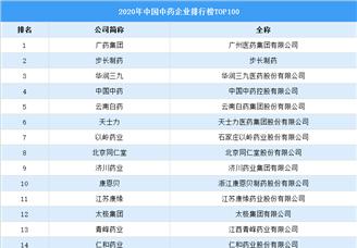 2020年中国中药企业排行榜TOP100(附榜单)