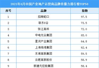 2021年6月中国产业地产运营商品牌传播力排行榜TOP50
