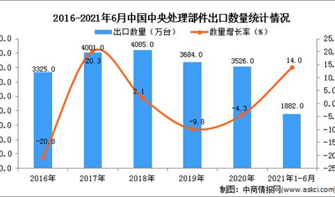 2021年1-6月中国中央处理部件出口数据统计分析