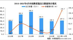 2021年1-6月中國集裝箱出口數據統計分析