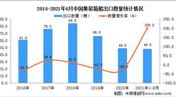 2021年1-6月中国集装箱船出口数据统计分析