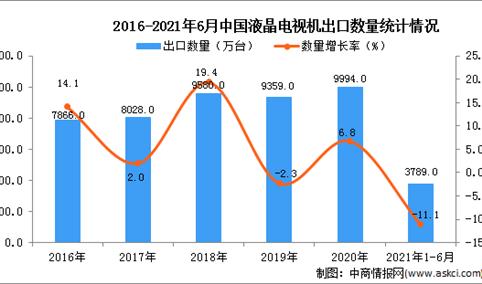 2021年1-6月中国液晶电视机出口数据统计分析