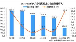 2021年1-6月中国船舶出口数据统计分析