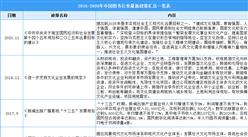 2021年中国图书出版行业最新政策汇总一览(图)
