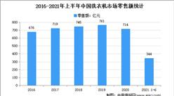 2021年上半年中国洗衣机市场运行情况分析:零售量1703万台