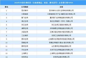 2020年中国生物医药企业排行榜TOP20(附榜单)