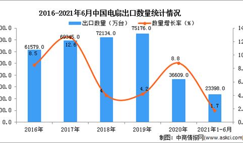 2021年1-6月中国电扇出口数据统计分析