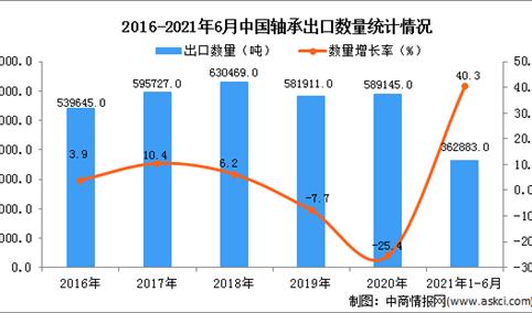 2021年1-6月中国轴承出口数据统计分析
