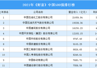 2021年《财富》中国500强排行榜(完整榜单)