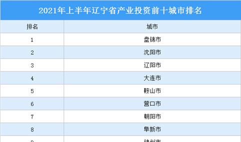 2021年上半年辽宁省产业投资前十城市排名(产业篇)