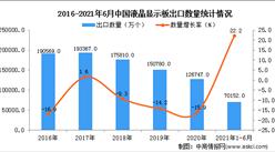 2021年1-6月中国液晶显示板出口数据统计分析