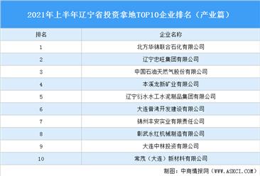产业地产投资情报:2021年上半年辽宁省投资拿地TOP10企业排名(产业篇)