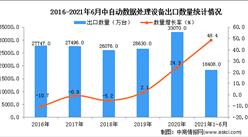 2021年1-6月中国自动数据处理设备出口数据统计分析