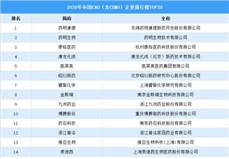 2020年中国CRO(含CDMO)企业排行榜TOP20(附榜单)