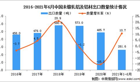 2021年1-6月中国未锻轧铝及铝材出口数据统计分析