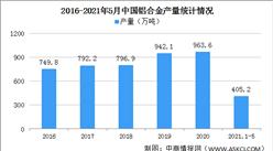 河南登封一铝合金厂发生爆炸 2021年中国铝合金价格会上涨吗?(图)