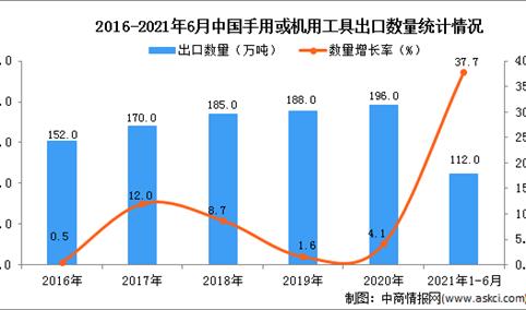 2021年1-6月中国手用或机用工具出口数据统计分析