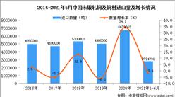 2021年1-6月中國未鍛軋銅及銅材進口數據統計分析
