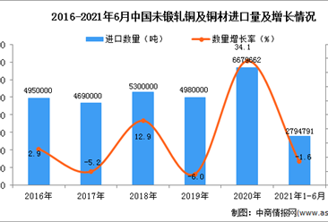 2021年1-6月中国未锻轧铜及铜材进口数据统计分析
