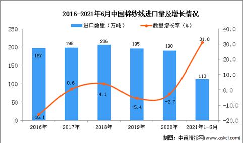 2021年1-6月中国棉纱线进口数据统计分析