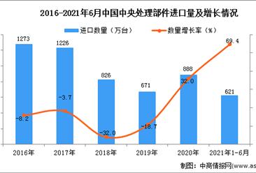 2021年1-6月中国中央处理部件进口数据统计分析