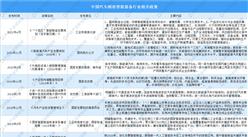 2021年中国汽车制造智能装备最新政策汇总一览表(图)