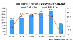 2021年1-6月中国初级形状的塑料进口数据统计分析