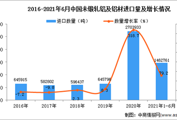 2021年1-6月中国未锻轧铝及铝材进口数据统计分析