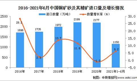 2021年1-6月中国铜矿砂及其精矿进口数据统计分析