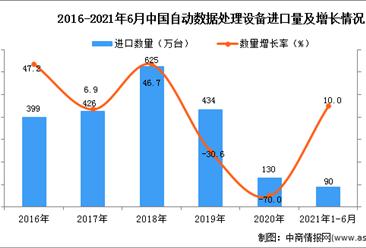 2021年1-6月中国自动数据处理设备进口数据统计分析