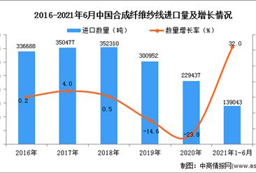 2021年1-6月中国合成纤维纱线进口数据统计分析