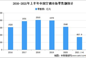 2021年上半年中国空调市场运行情况分析:零售量2721.6万台