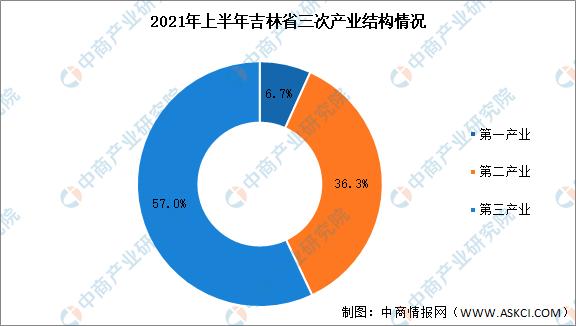 吉林省2021各县gdp_2021年,中国百强市、百强区、百强县排行