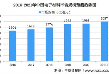 2021年中国电子材料市场规模及细分行业市场规模分析(图)