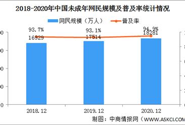 2020年中国未成年网民达到1.83亿人 小学生互联网普及率进一步提升(图)
