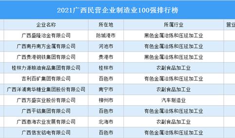 2021广西民营企业制造业100强排行榜(附完整榜单)