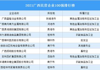 2021广西民营企业100强排行榜(附完整榜单)