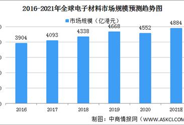 2021年全球电子材料市场规模及区域竞争格局分析(图)