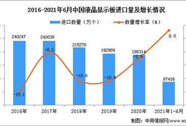 2021年1-6月中国液晶显示板进口数据统计分析