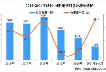 2021年1-6月中国船舶进口数据统计分析