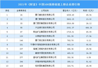 2021年《财富》中国500强榜福建上榜企业排行榜(附榜单)