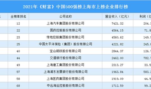 2021年《财富》中国500强榜上海市上榜企业排行榜(附榜单)