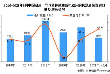 2021年1-6月中国制造半导体器件或集成电路用的机器及装置进口数据统计分析